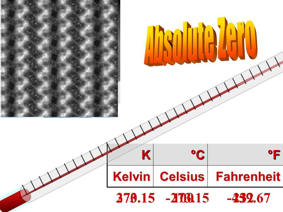 Absolute Zero K. °C. °F. Kelvin. Celsius. Fahrenheit. 0 -273.15 -459.67. 273.15 0 32.