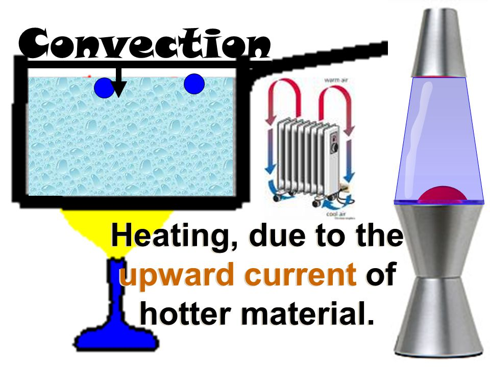 Heating, due to the upward current of hotter material.
