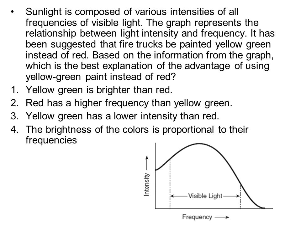 Sunlight is composed of various intensities of all frequencies of visible light. The graph represents the relationship between light intensity and frequency. It has been suggested that fire trucks be painted yellow green instead of red. Based on the information from the graph, which is the best explanation of the advantage of using yellow-green paint instead of red