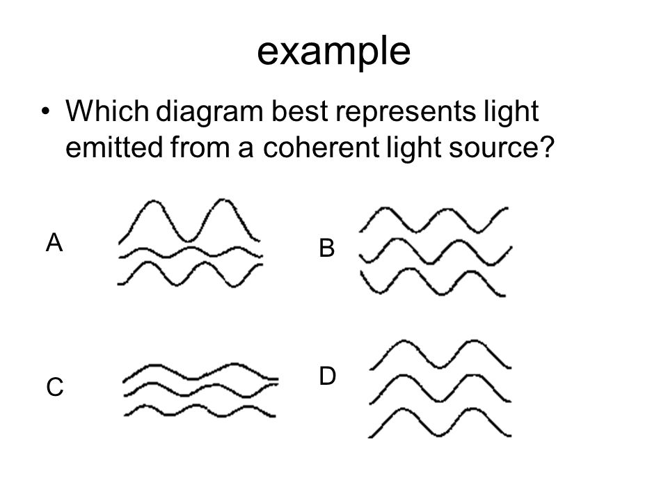 example Which diagram best represents light emitted from a coherent light source A B D C