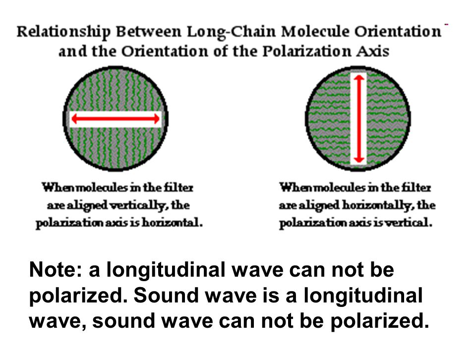 Note: a longitudinal wave can not be polarized