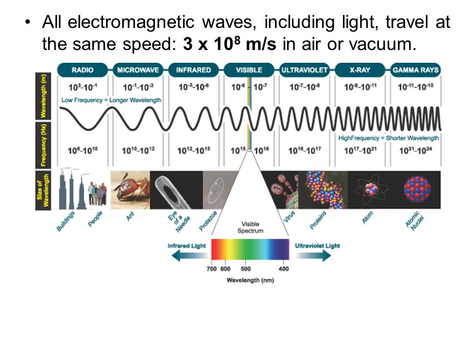 All electromagnetic waves, including light, travel at the same speed: 3 x 108 m/s in air or vacuum.