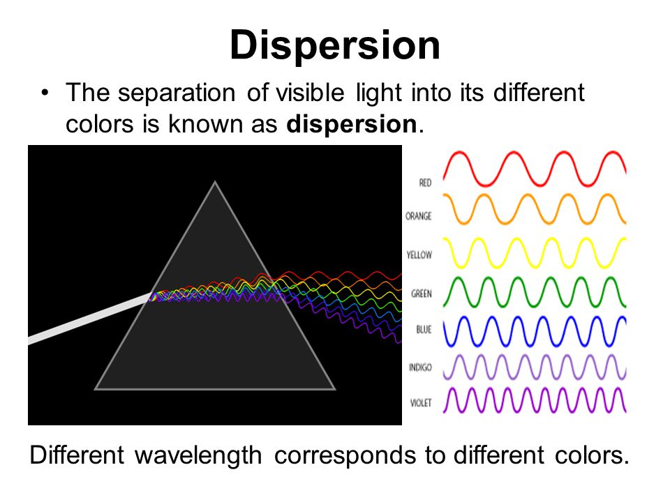 Dispersion The separation of visible light into its different colors is known as dispersion.
