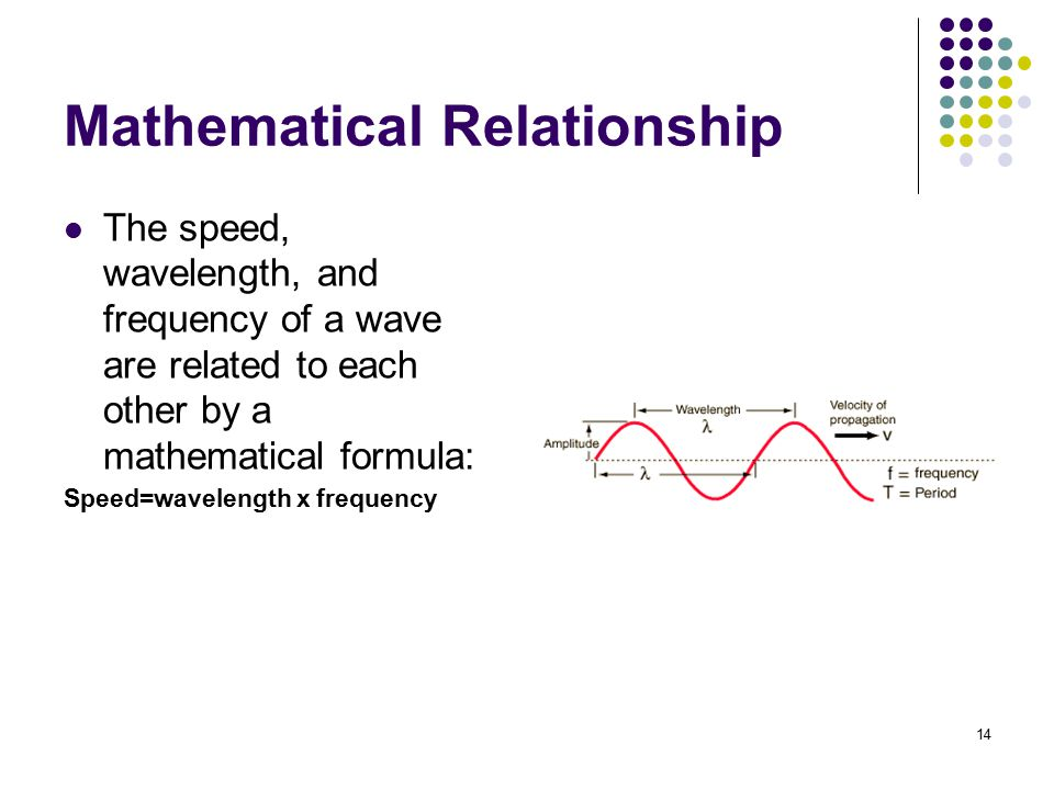 what is the mathematical relationship between period and frequency of a wave