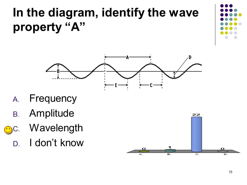 In the diagram, identify the wave property A