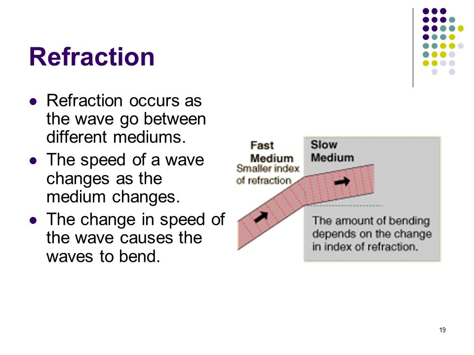 Refraction Refraction occurs as the wave go between different mediums.