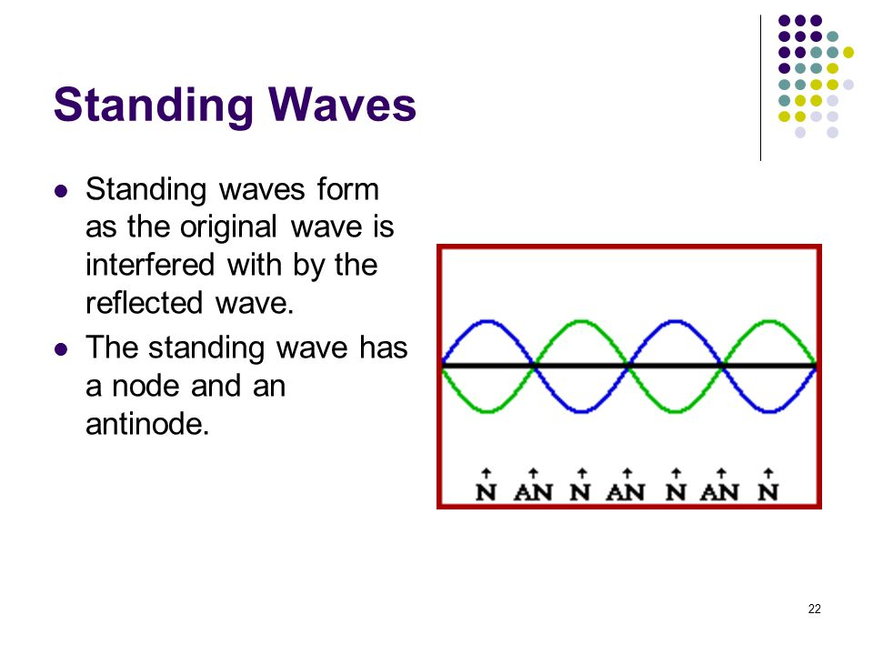 Standing Waves Standing waves form as the original wave is interfered with by the reflected wave.