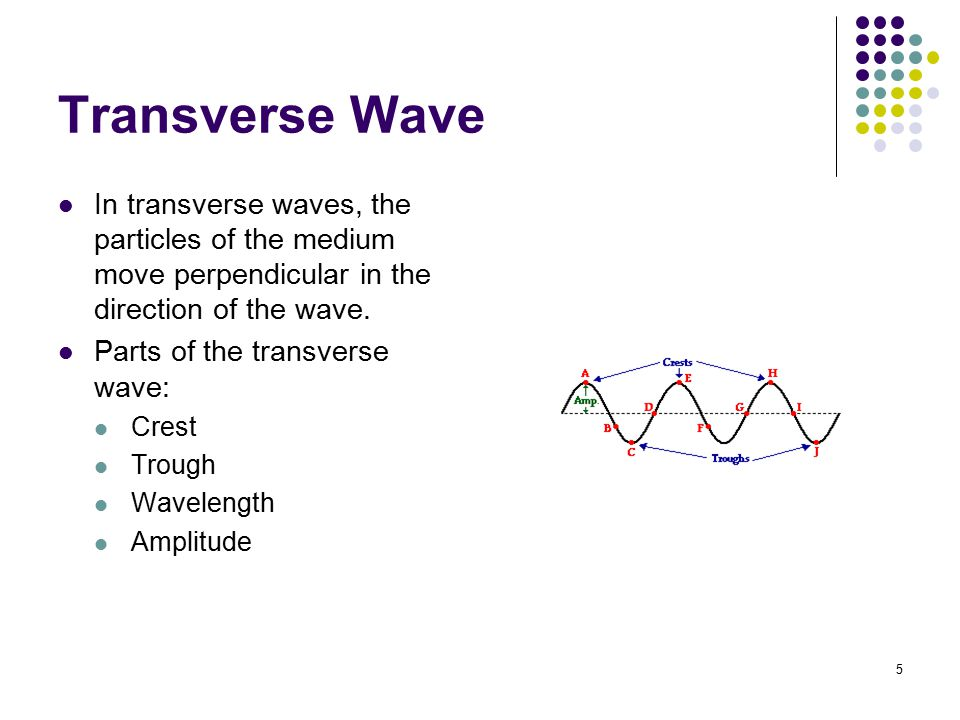 Transverse Wave In transverse waves, the particles of the medium move perpendicular in the direction of the wave.