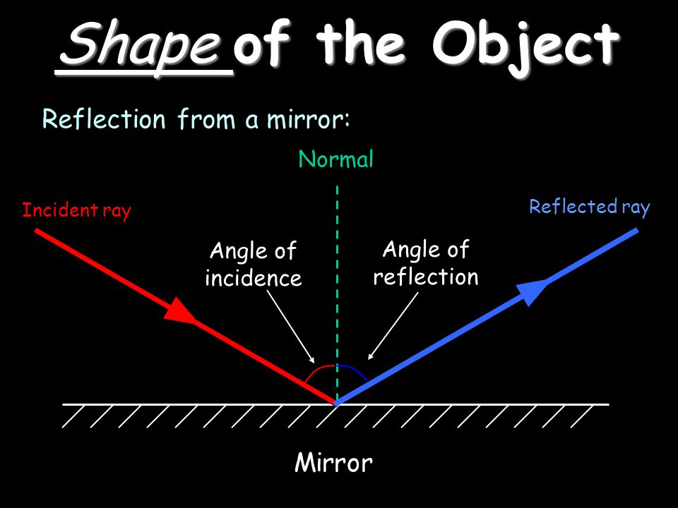Shape of the Object Reflection from a mirror: Mirror Normal