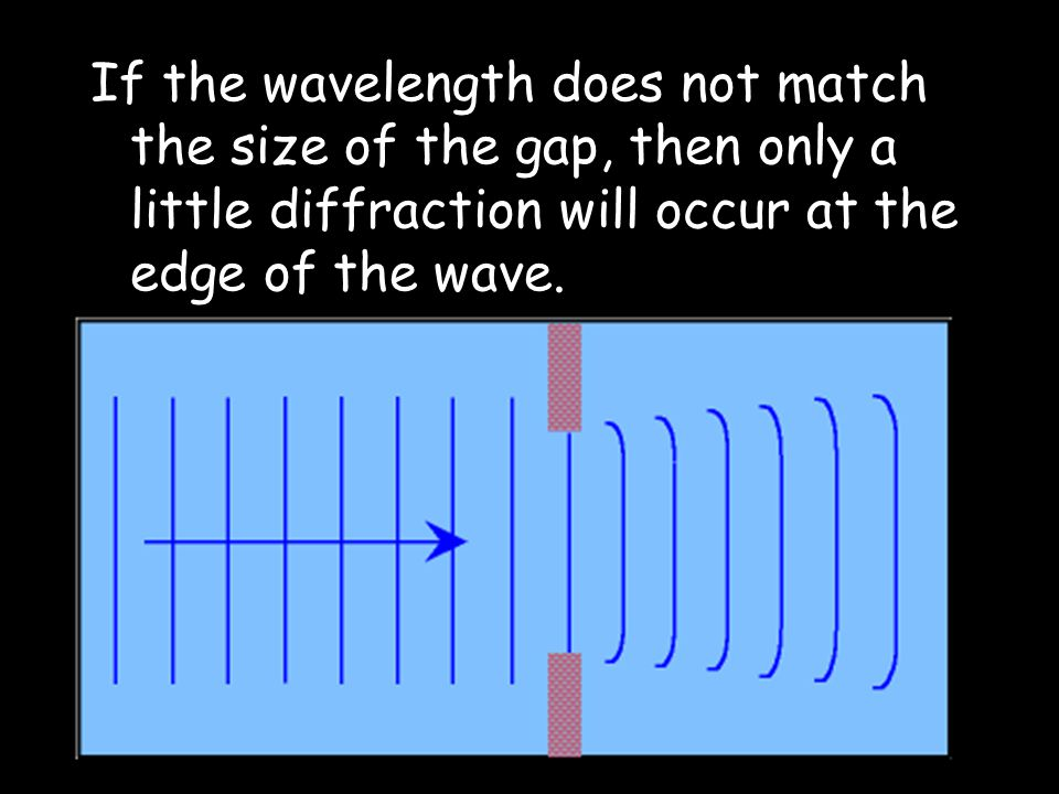 If the wavelength does not match the size of the gap, then only a little diffraction will occur at the edge of the wave.