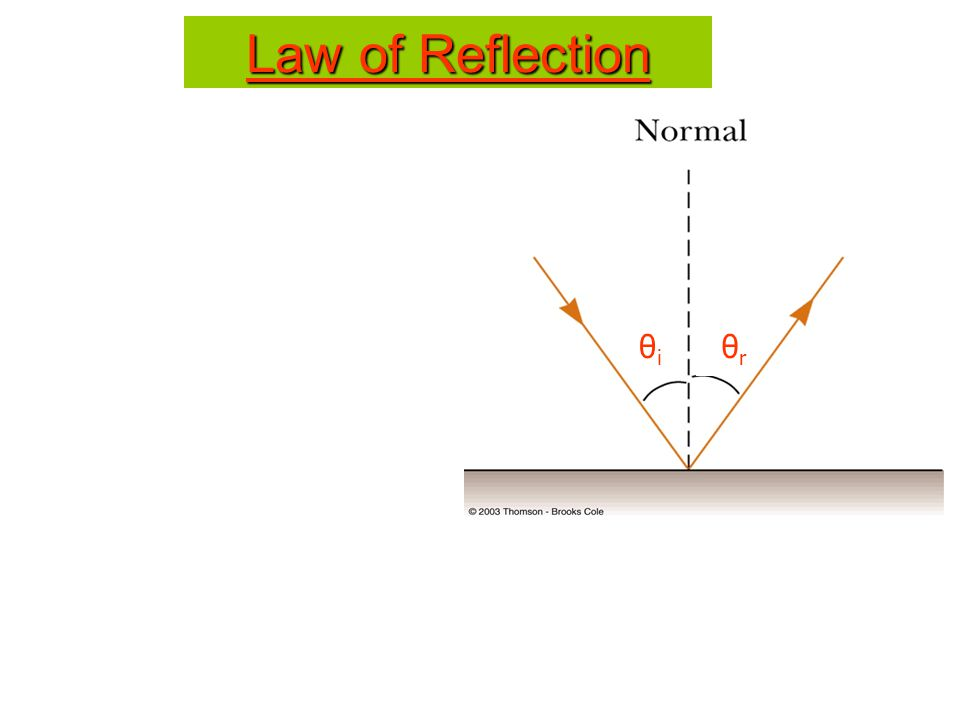 Law of Reflection θi θr 16