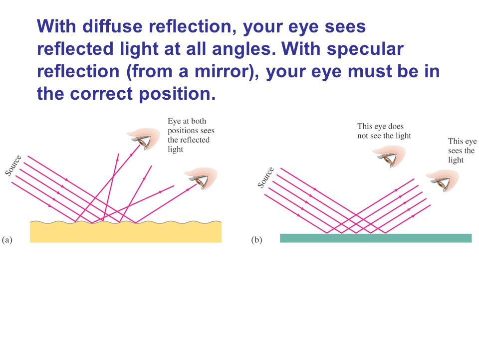 With diffuse reflection, your eye sees reflected light at all angles