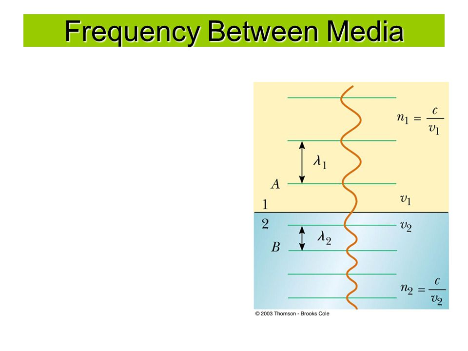 Frequency Between Media