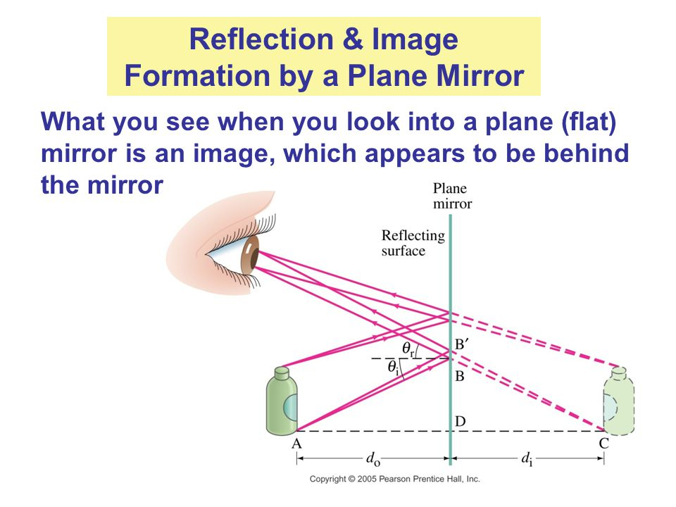 Reflection & Image Formation by a Plane Mirror