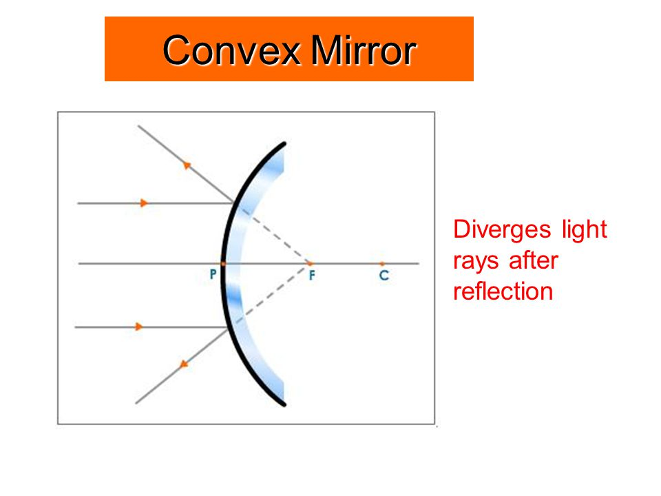 Convex Mirror Diverges light rays after reflection 49
