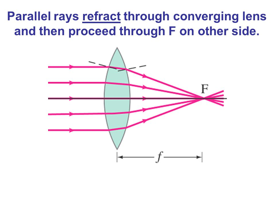 Parallel rays refract through converging lens and then proceed through F on other side.