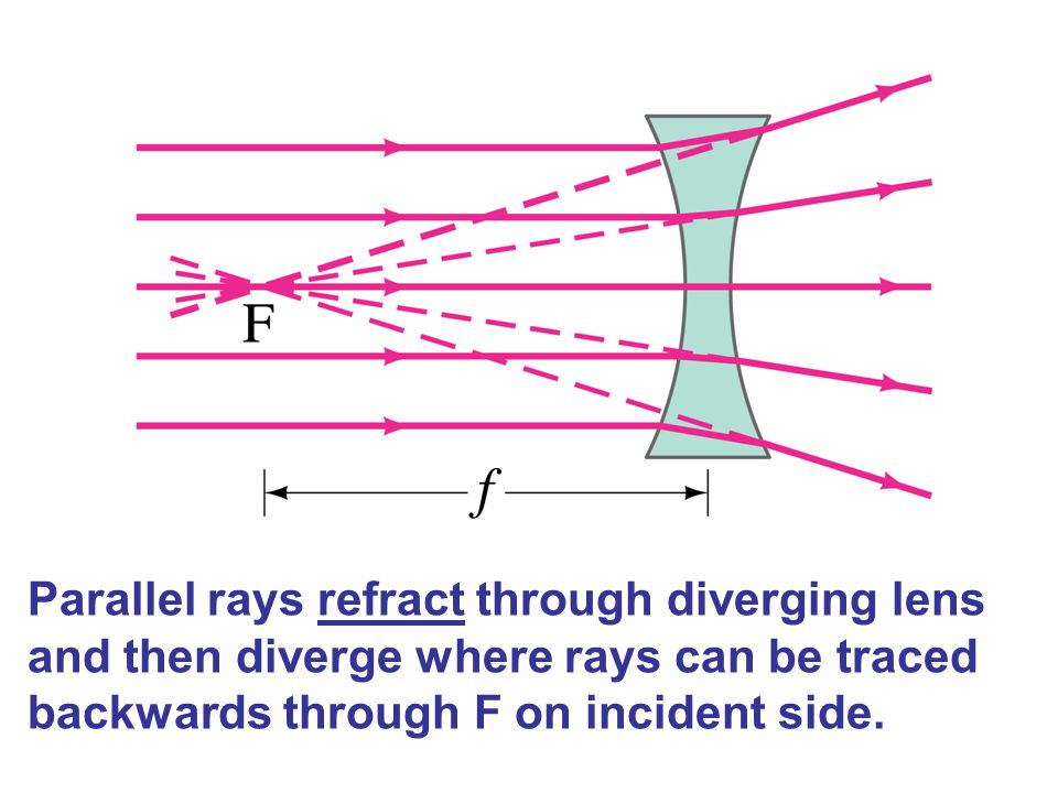 Parallel rays refract through diverging lens and then diverge where rays can be traced backwards through F on incident side.