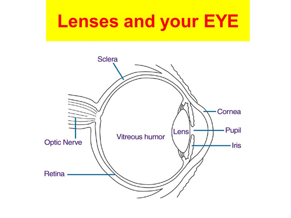 Lenses and your EYE 68