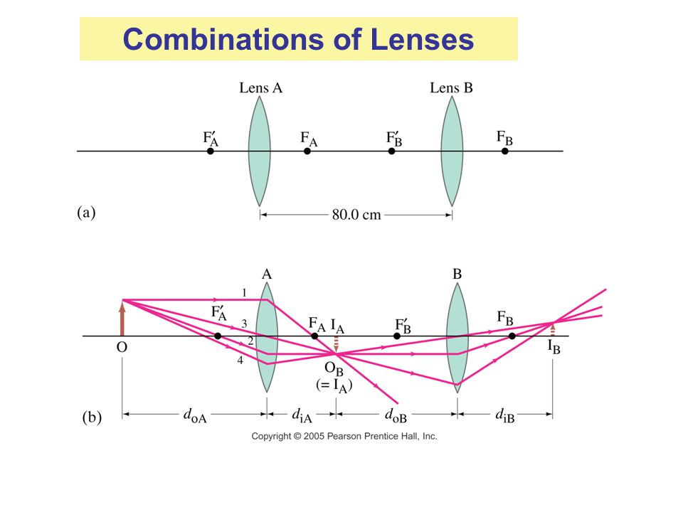 Combinations of Lenses