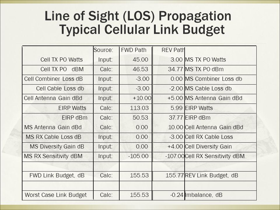 Typical Cellular Link Budget