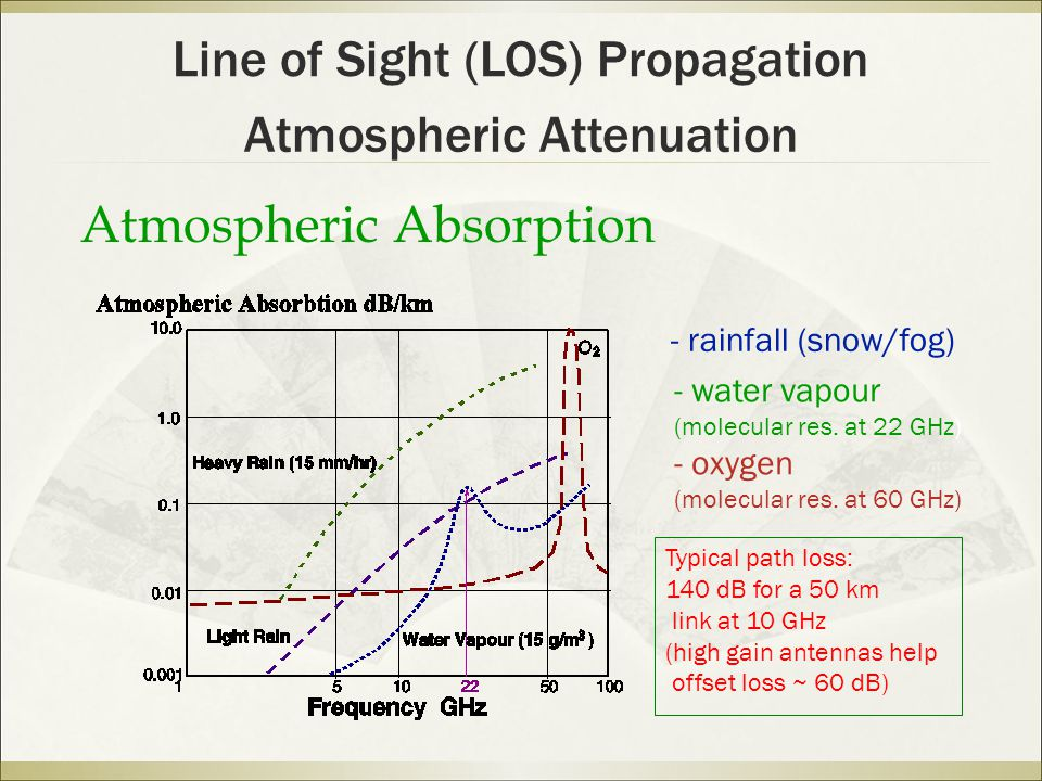 Line of Sight (LOS) Propagation Atmospheric Attenuation