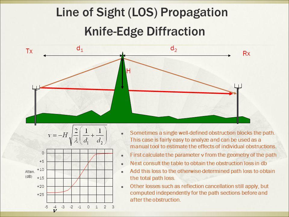 Knife-Edge Diffraction