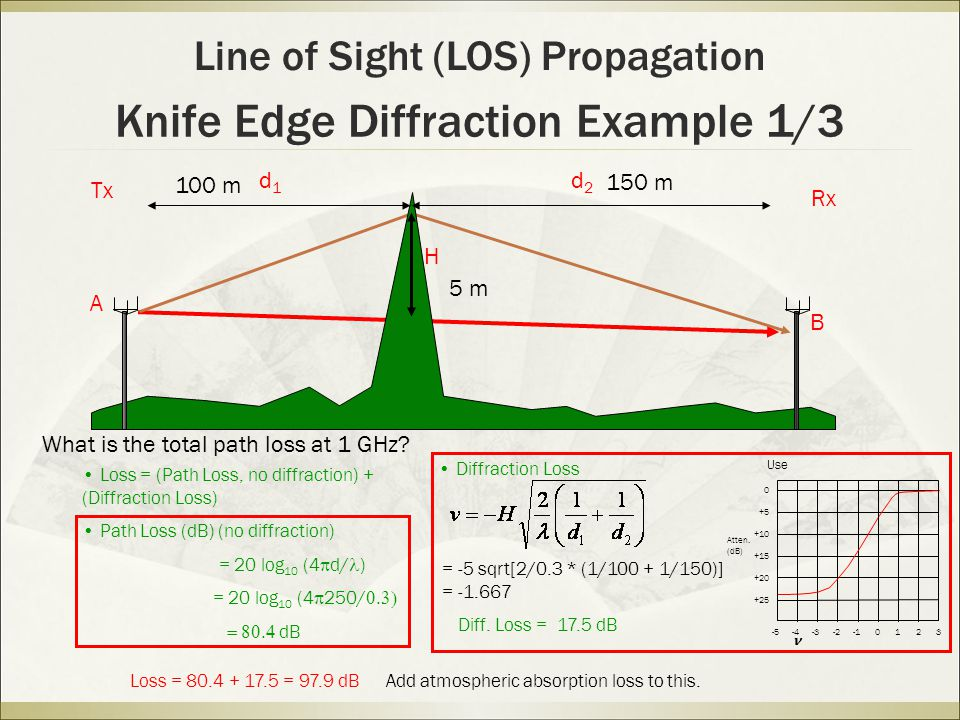 Knife Edge Diffraction Example 1/3