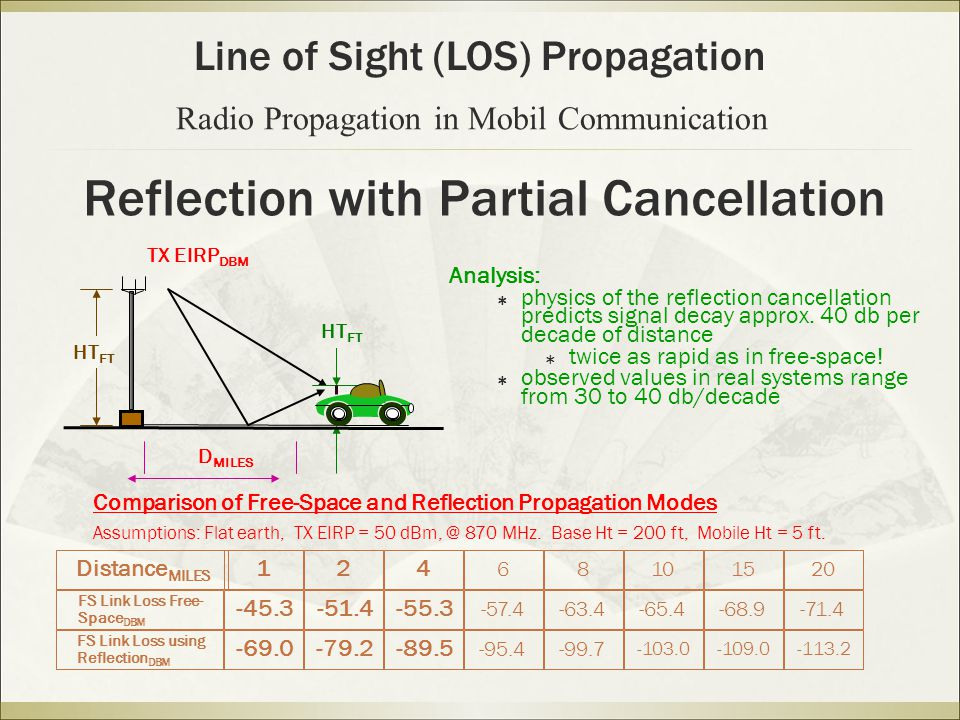 Reflection with Partial Cancellation