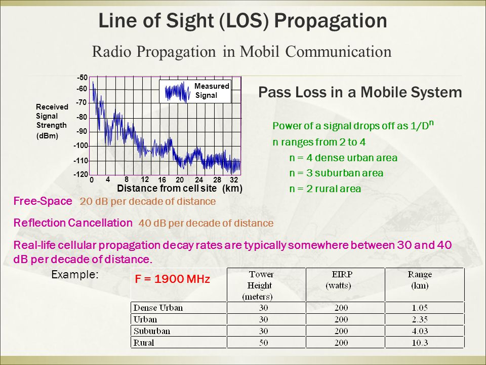 Pass Loss in a Mobile System