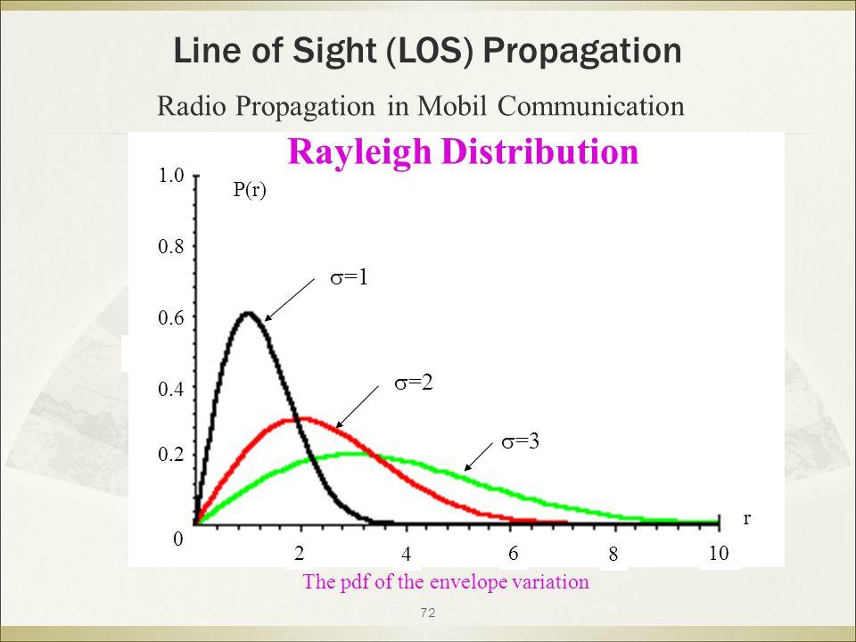 Rayleigh Distribution