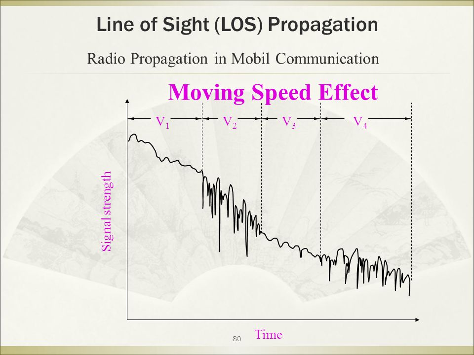 Moving Speed Effect Line of Sight (LOS) Propagation