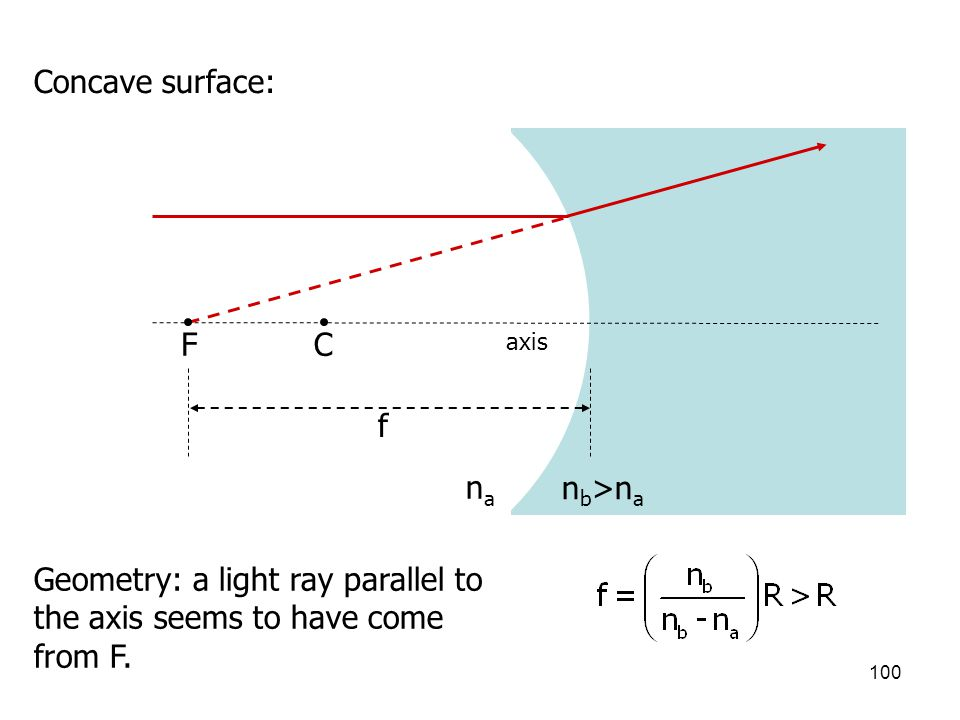 Geometry: a light ray parallel to the axis seems to have come from F.