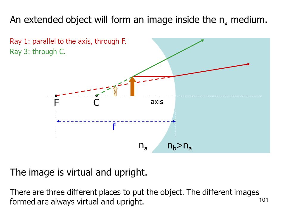 An extended object will form an image inside the na medium.