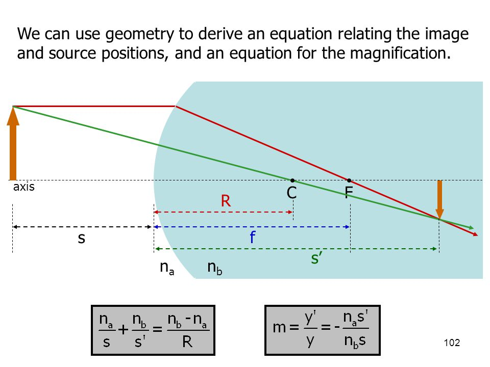 We can use geometry to derive an equation relating the image and source positions, and an equation for the magnification.