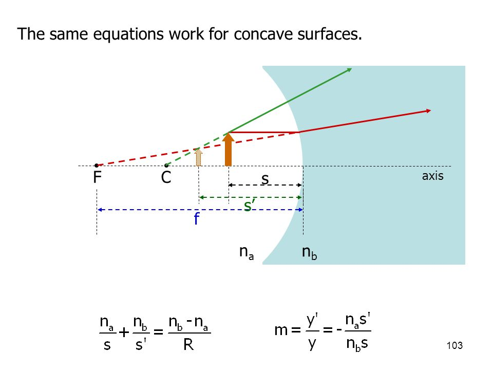 The same equations work for concave surfaces.