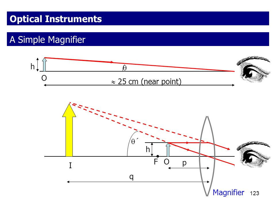 Optical Instruments A Simple Magnifier h  O  25 cm (near point) ´ h
