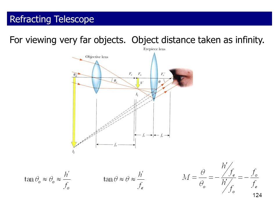 Refracting Telescope For viewing very far objects. Object distance taken as infinity.