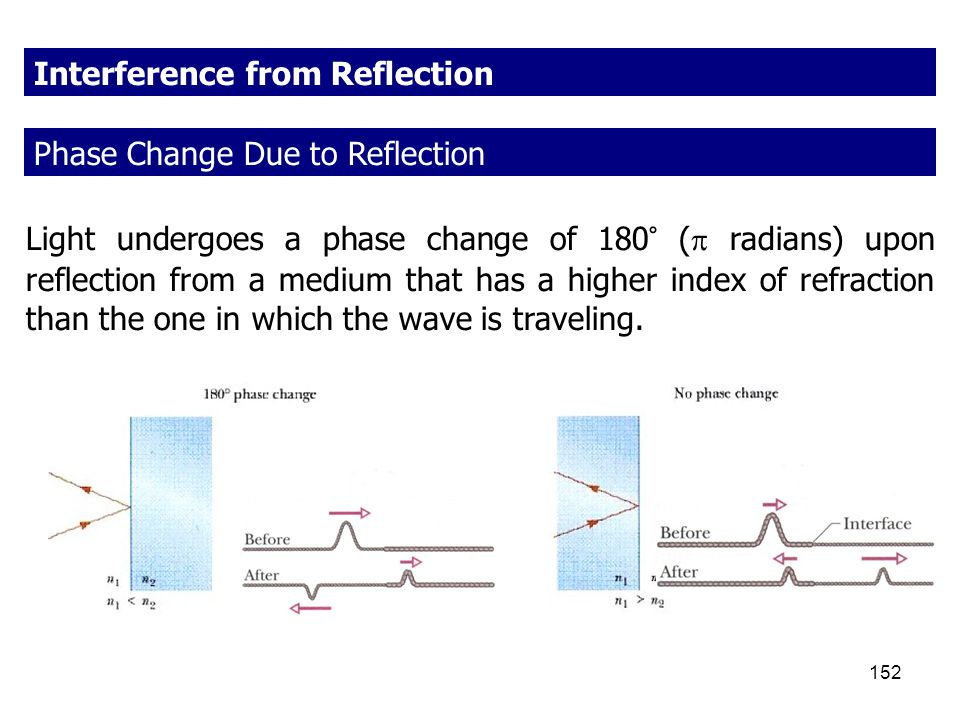 Interference from Reflection