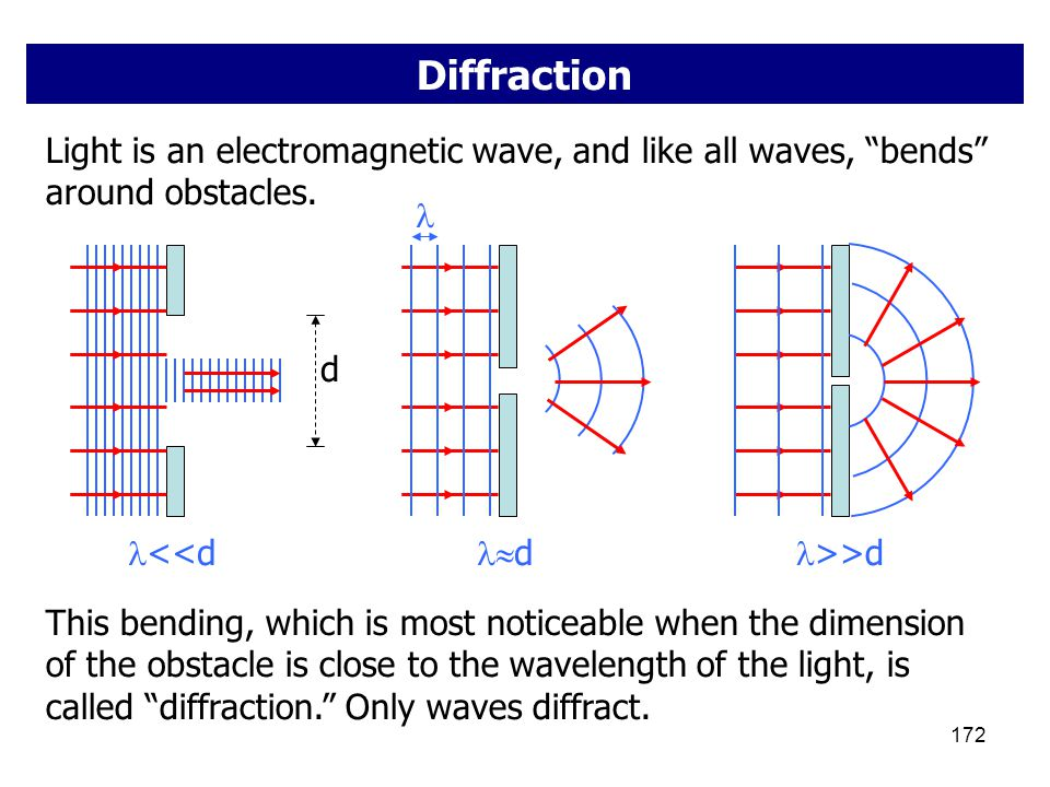 Diffraction Light is an electromagnetic wave, and like all waves, bends around obstacles. d. <<d.