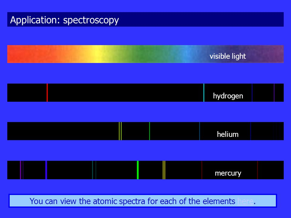 You can view the atomic spectra for each of the elements here.