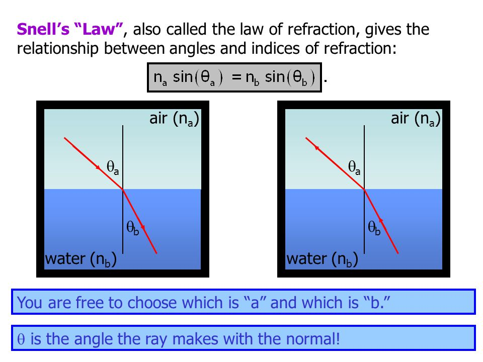 Snell's Law , also called the law of refraction, gives the relationship between angles and indices of refraction: