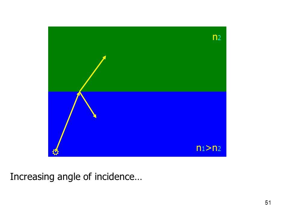 n2 n1>n2  Increasing angle of incidence…