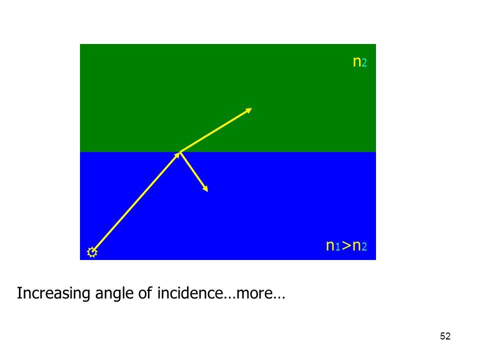 n2 n1>n2  Increasing angle of incidence…more…