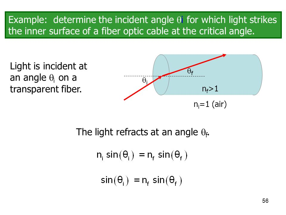 The light refracts at an angle f.