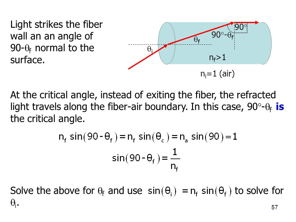 Light strikes the fiber wall an an angle of