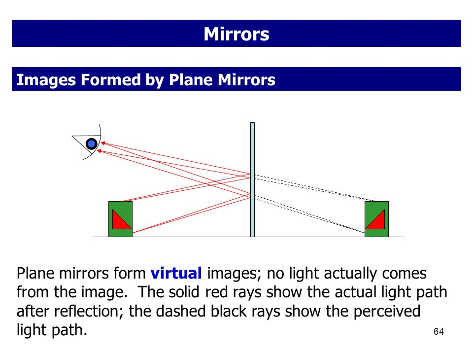 Mirrors Images Formed by Plane Mirrors