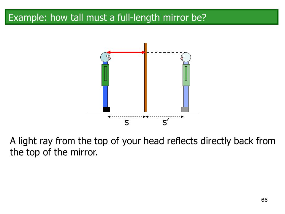 Example: how tall must a full-length mirror be