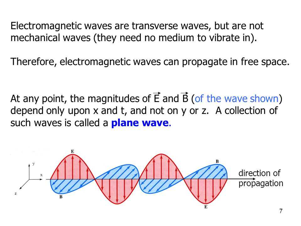 Therefore, electromagnetic waves can propagate in free space.