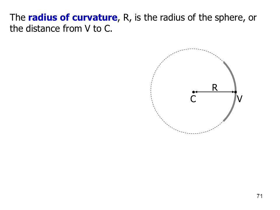 The radius of curvature, R, is the radius of the sphere, or the distance from V to C.