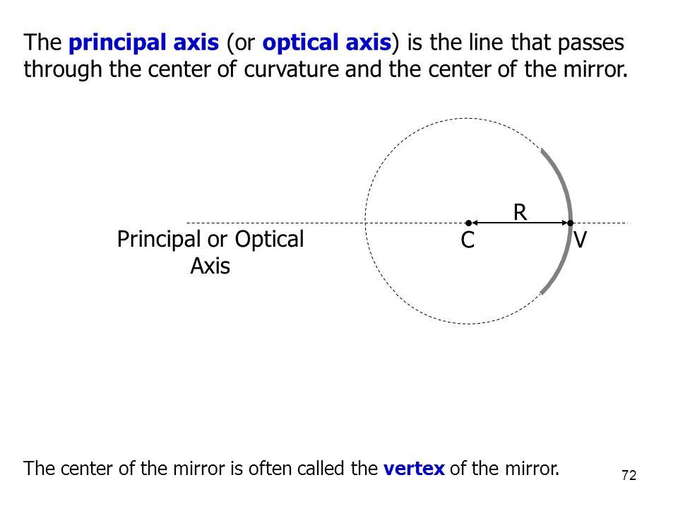 Principal or Optical Axis